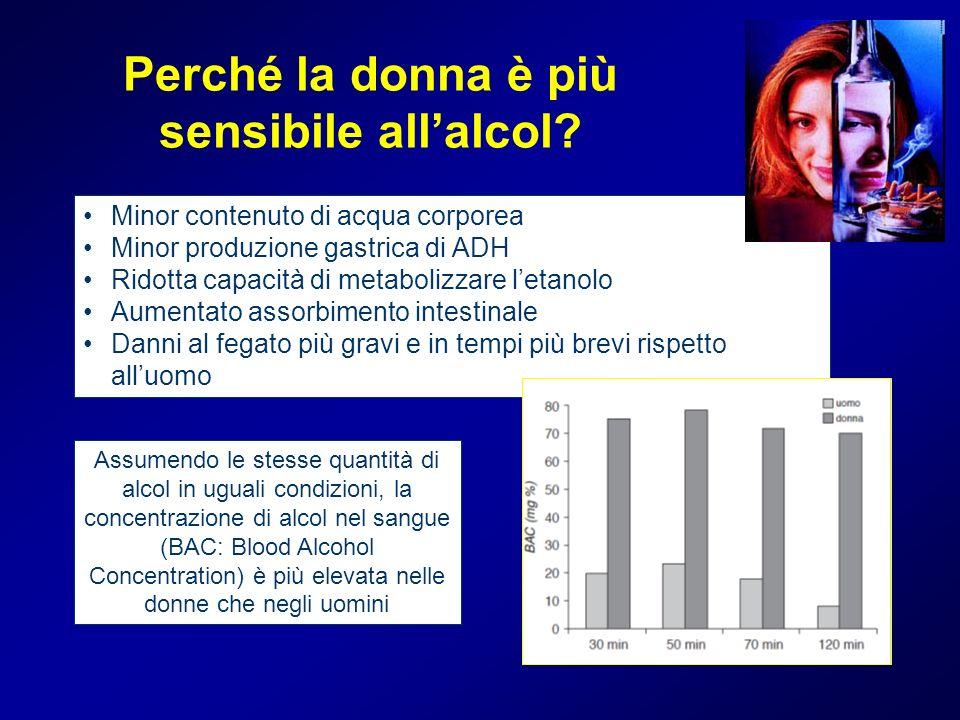 Perché la donna è più sensibile allalcol? Minor contenuto di acqua corporea Minor produzione gastrica di ADH Ridotta capacità di metabolizzare letanol