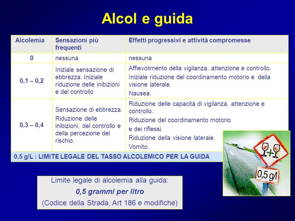Alcol e guida Limite legale di alcolemia alla guida: 0,5 grammi per litro (Codice della Strada, Art 186 e modifiche) AlcolemiaSensazioni più frequenti