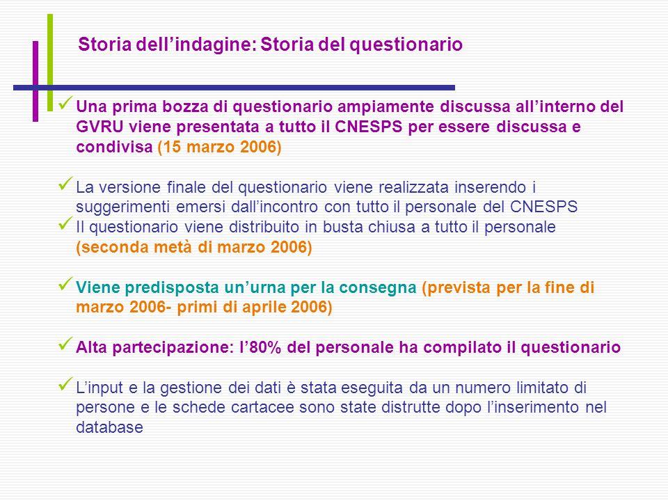 Storia dellindagine: Storia del questionario Una prima bozza di questionario ampiamente discussa allinterno del GVRU viene presentata a tutto il CNESP