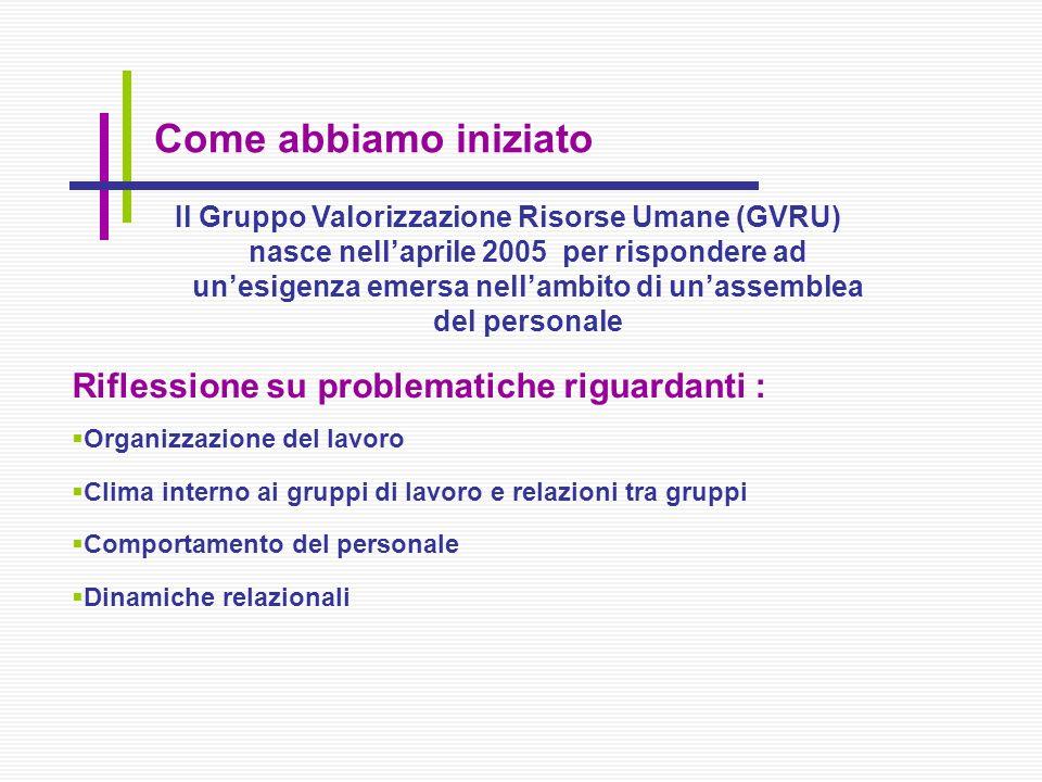 Riflessione su problematiche riguardanti : Organizzazione del lavoro Clima interno ai gruppi di lavoro e relazioni tra gruppi Comportamento del person