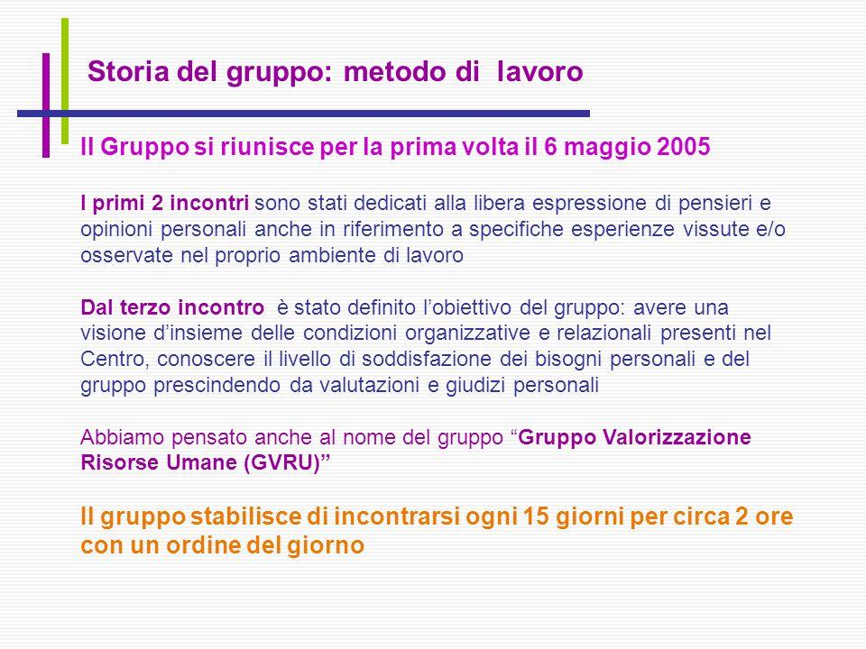 Storia del gruppo: metodo di lavoro Il Gruppo si riunisce per la prima volta il 6 maggio 2005 I primi 2 incontri sono stati dedicati alla libera espre