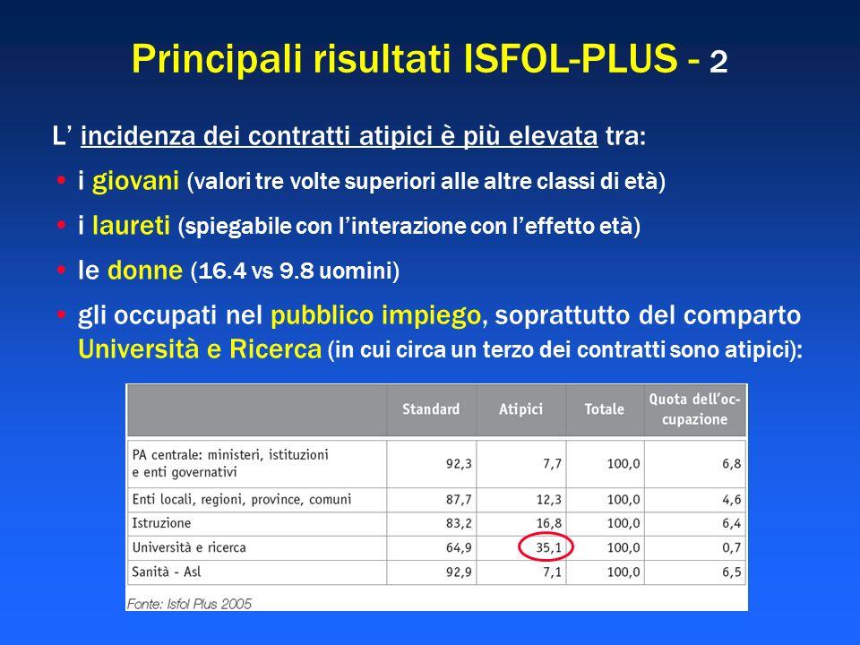 Principali risultati ISFOL-PLUS - 2 L incidenza dei contratti atipici è più elevata tra: i giovani (valori tre volte superiori alle altre classi di et