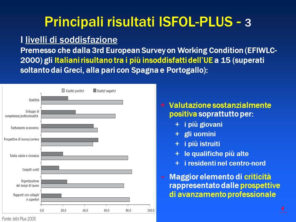 Principali risultati ISFOL-PLUS - 3 +Valutazione sostanzialmente positiva soprattutto per: +i più giovani +gli uomini +i più istruiti +le qualifiche p