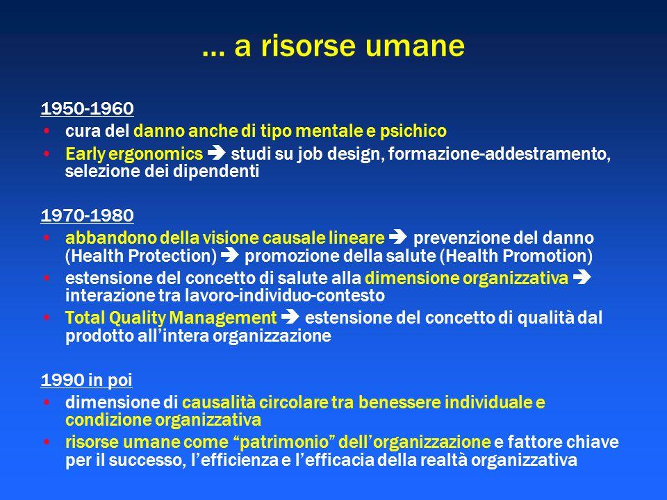 … a risorse umane 1950-1960 cura del danno anche di tipo mentale e psichico Early ergonomics studi su job design, formazione-addestramento, selezione