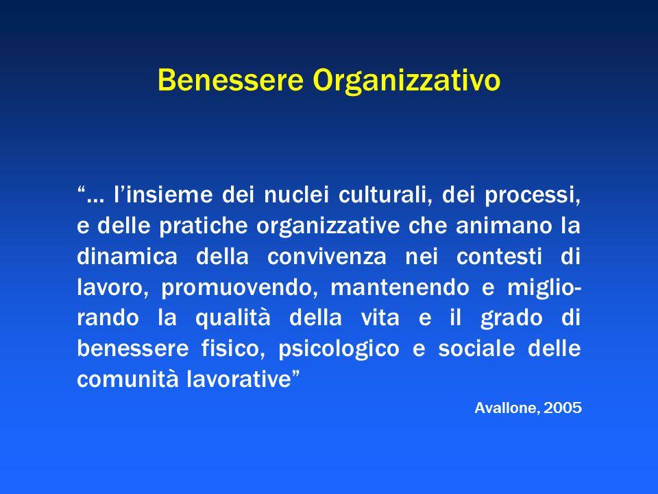 Benessere Organizzativo … linsieme dei nuclei culturali, dei processi, e delle pratiche organizzative che animano la dinamica della convivenza nei con