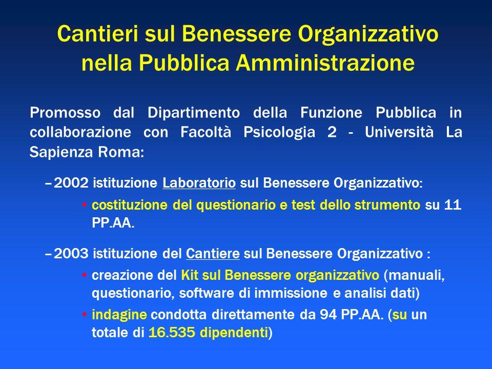 Cantieri sul Benessere Organizzativo nella Pubblica Amministrazione Promosso dal Dipartimento della Funzione Pubblica in collaborazione con Facoltà Ps