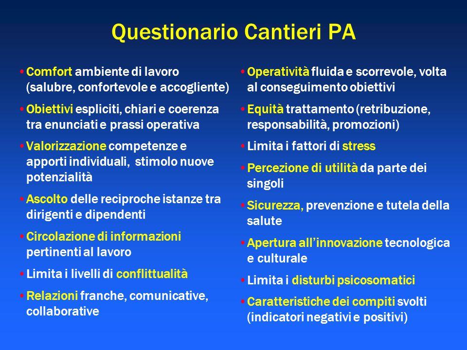 Questionario Cantieri PA Comfort ambiente di lavoro (salubre, confortevole e accogliente) Obiettivi espliciti, chiari e coerenza tra enunciati e prass