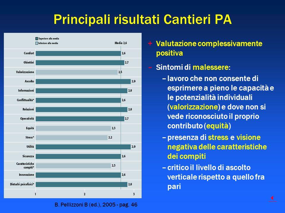 Principali risultati Cantieri PA B. Pellizzoni B (ed.), 2005 - pag. 46 +Valutazione complessivamente positiva –Sintomi di malessere: –lavoro che non c