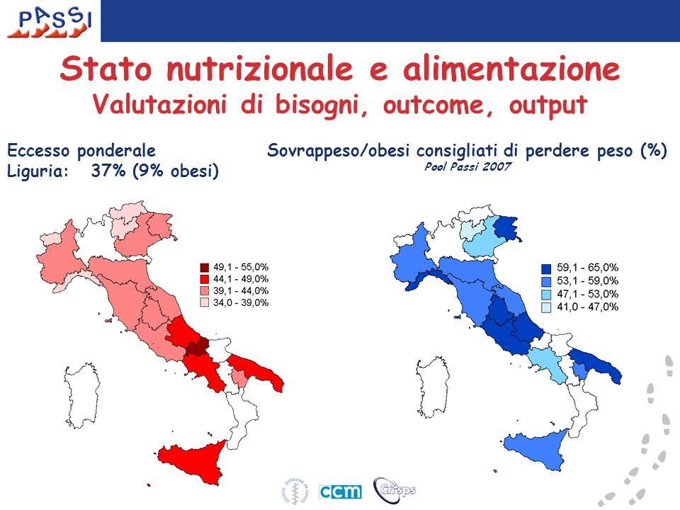 Stato nutrizionale e alimentazione Valutazioni di bisogni, outcome, output Sovrappeso/obesi consigliati di perdere peso (%) Pool Passi 2007 Eccesso ponderale Liguria: 37% (9% obesi)