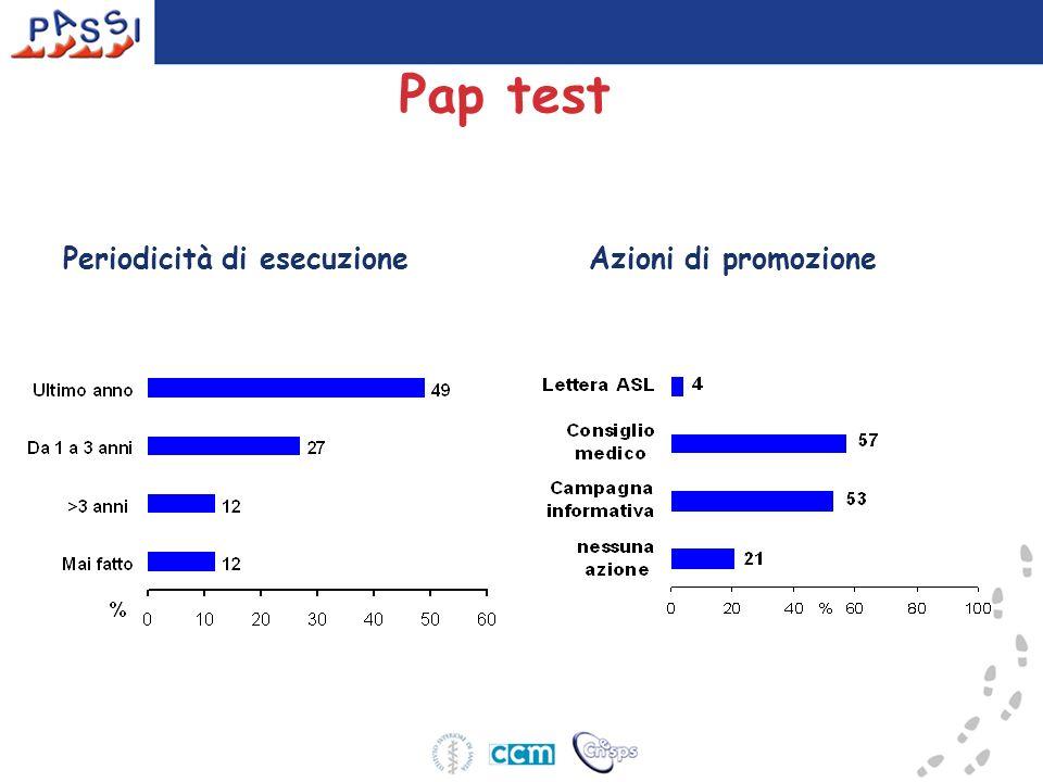 Pap test Periodicità di esecuzioneAzioni di promozione