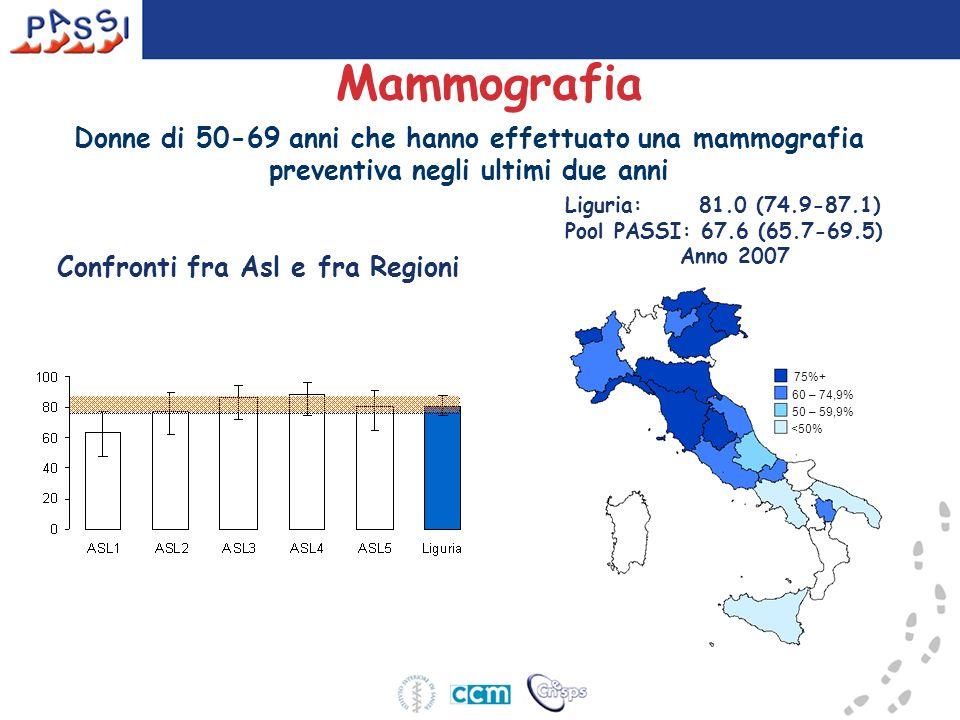 Mammografia Liguria: 81.0 (74.9-87.1) Pool PASSI: 67.6 (65.7-69.5) Anno 2007 Donne di 50-69 anni che hanno effettuato una mammografia preventiva negli ultimi due anni Confronti fra Asl e fra Regioni 75%+ 60 – 74,9% 50 – 59,9% <50%