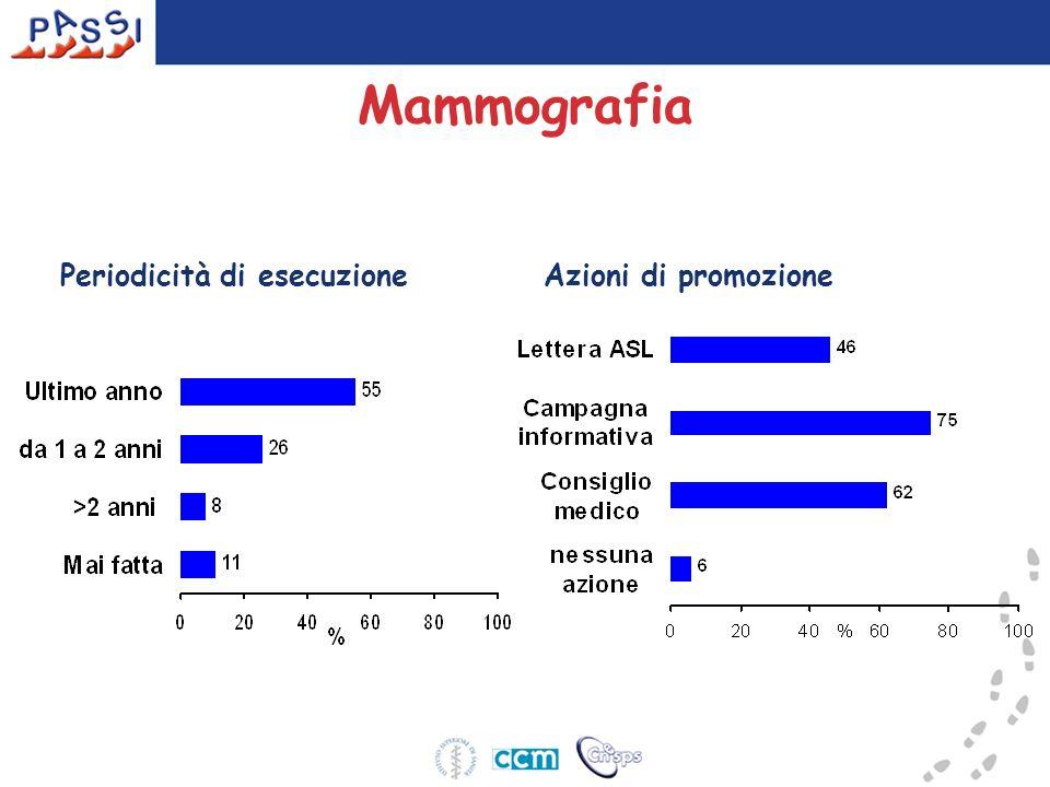 Mammografia Periodicità di esecuzione Azioni di promozione