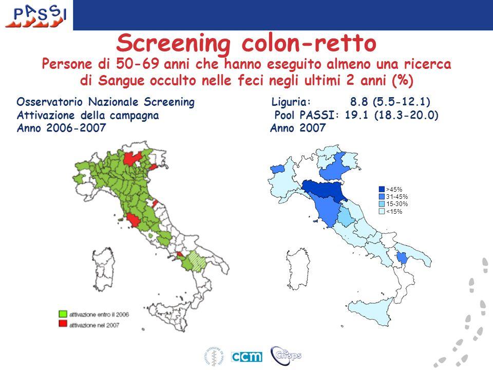 Screening colon-retto Osservatorio Nazionale Screening Liguria: 8.8 (5.5-12.1) Attivazione della campagna Pool PASSI: 19.1 (18.3-20.0) Anno 2006-2007 Anno 2007 Persone di 50-69 anni che hanno eseguito almeno una ricerca di Sangue occulto nelle feci negli ultimi 2 anni (%) >45% 31-45% 15-30% <15%