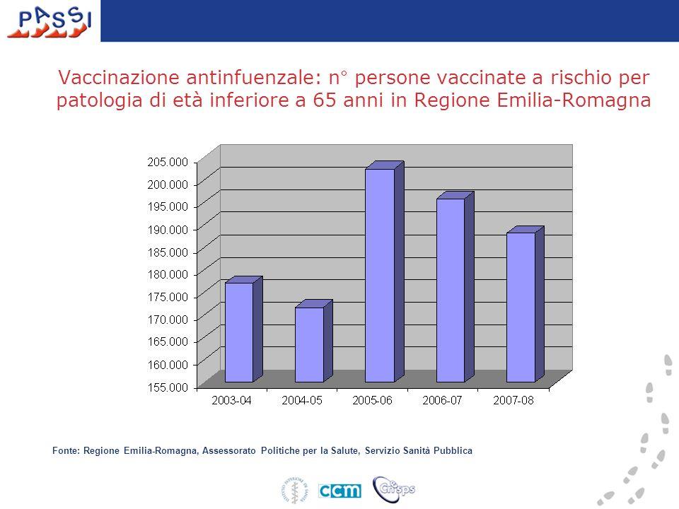 Vaccinazione antinfuenzale: n° persone vaccinate a rischio per patologia di età inferiore a 65 anni in Regione Emilia-Romagna Fonte: Regione Emilia-Ro