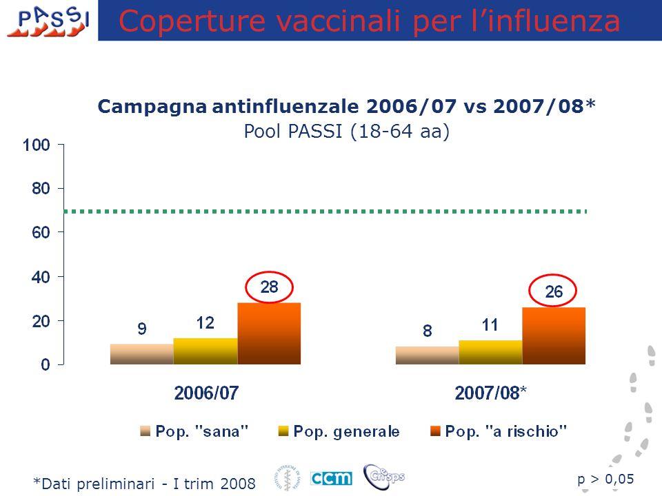 p > 0,05 *Dati preliminari - I trim 2008 Coperture vaccinali per linfluenza Campagna antinfluenzale 2006/07 vs 2007/08* Pool PASSI (18-64 aa)