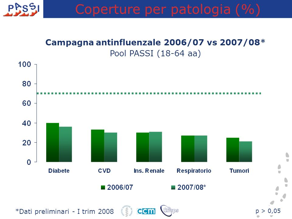 Coperture per patologia (%) p > 0,05 *Dati preliminari - I trim 2008 Campagna antinfluenzale 2006/07 vs 2007/08* Pool PASSI (18-64 aa)