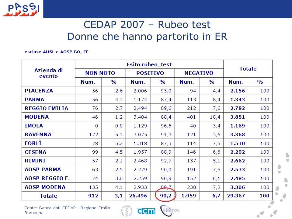 CEDAP 2007 – Rubeo test Donne che hanno partorito in ER escluse AUSL e AOSP BO, FE Azienda di evento Esito rubeo_test Totale NON NOTOPOSITIVONEGATIVO