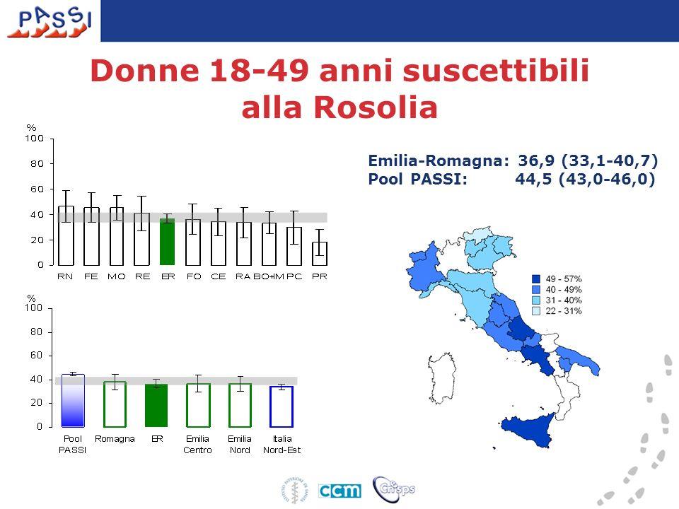 Emilia-Romagna: 36,9 (33,1-40,7) Pool PASSI: 44,5 (43,0-46,0) Donne 18-49 anni suscettibili alla Rosolia