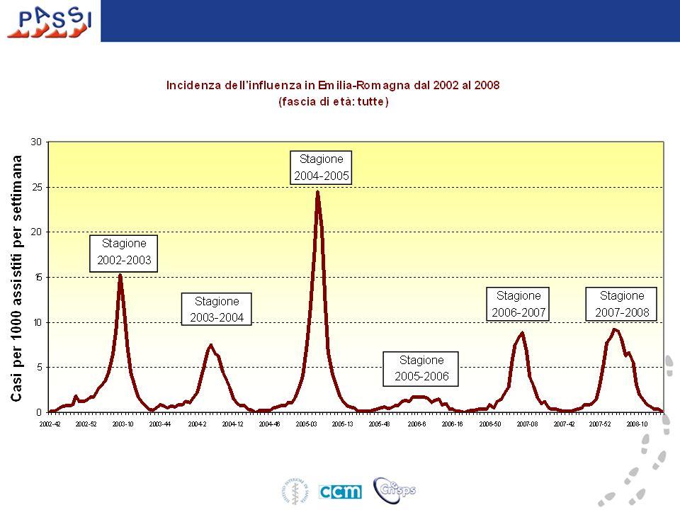 Trend temporale del tasso di copertura vaccinale per influenza nella popolazione generale per 100 abitanti (%).