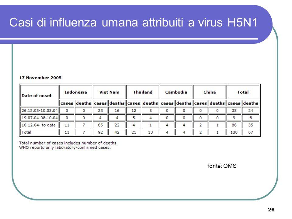 26 Casi di influenza umana attribuiti a virus H5N1 fonte: OMS