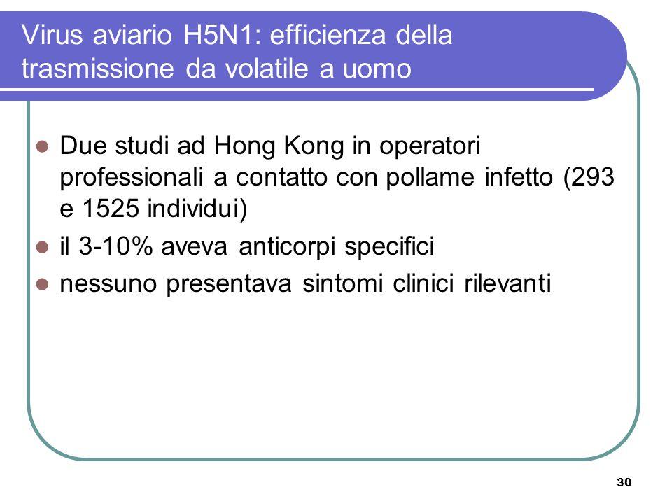 30 Due studi ad Hong Kong in operatori professionali a contatto con pollame infetto (293 e 1525 individui) il 3-10% aveva anticorpi specifici nessuno