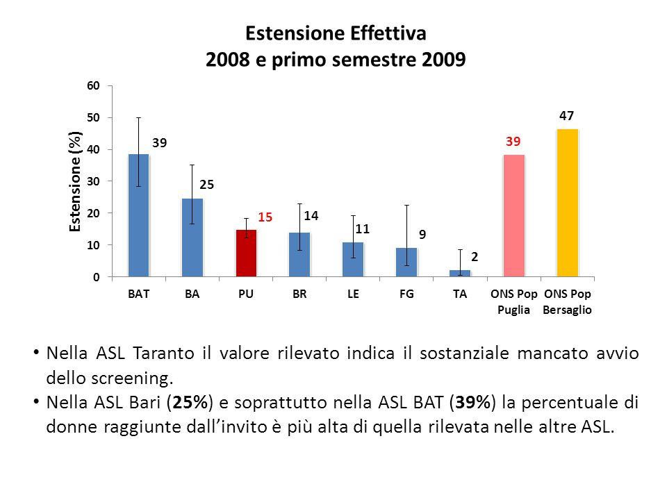 Estensione Effettiva 2008 e primo semestre 2009 Nella ASL Taranto il valore rilevato indica il sostanziale mancato avvio dello screening.
