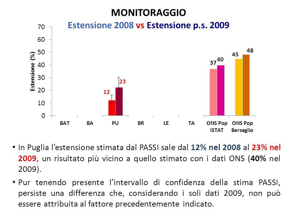 MONITORAGGIO Estensione 2008 vs Estensione p.s.