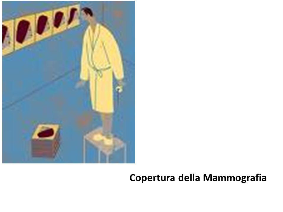 Copertura della Mammografia