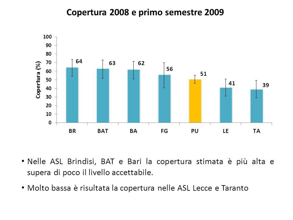 Copertura 2008 e primo semestre 2009 Nelle ASL Brindisi, BAT e Bari la copertura stimata è più alta e supera di poco il livello accettabile.