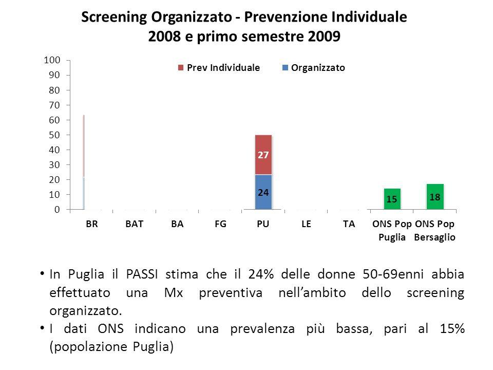 Screening Organizzato - Prevenzione Individuale 2008 e primo semestre 2009 In Puglia il PASSI stima che il 24% delle donne 50-69enni abbia effettuato una Mx preventiva nellambito dello screening organizzato.