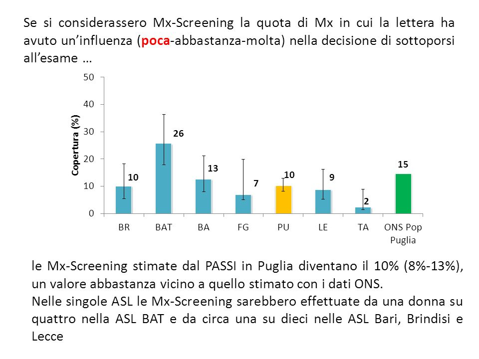 Se si considerassero Mx-Screening la quota di Mx in cui la lettera ha avuto uninfluenza (poca-abbastanza-molta) nella decisione di sottoporsi allesame … le Mx-Screening stimate dal PASSI in Puglia diventano il 10% (8%-13%), un valore abbastanza vicino a quello stimato con i dati ONS.