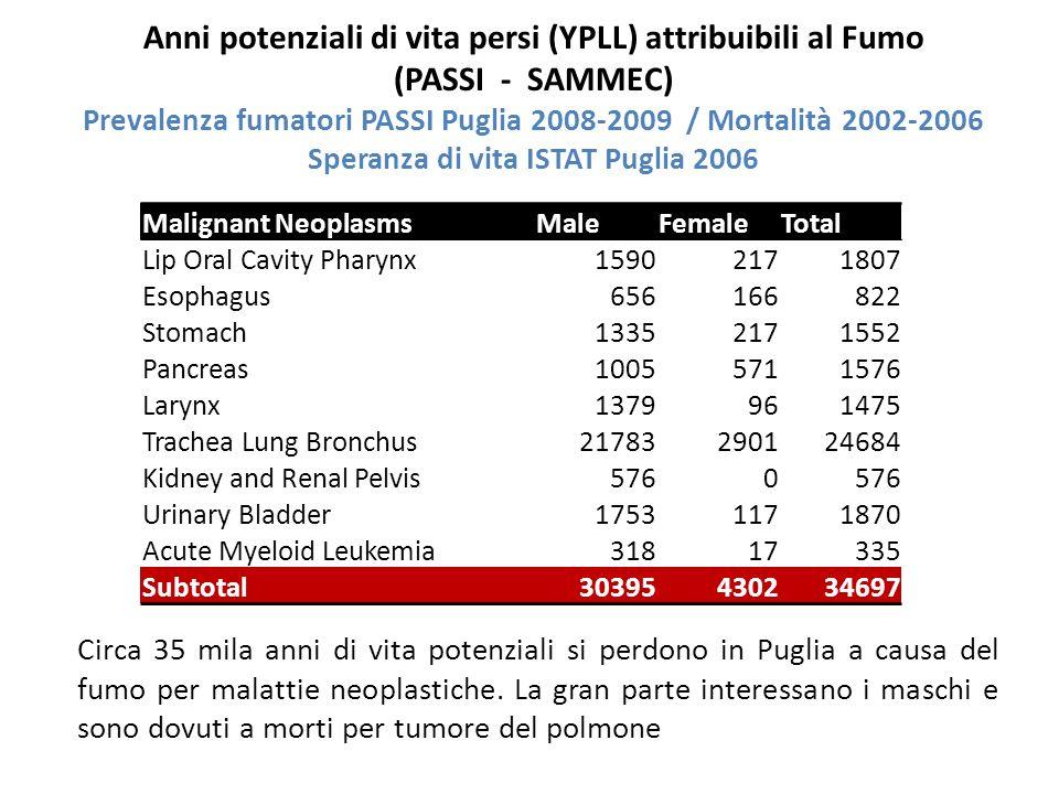 Malignant NeoplasmsMaleFemaleTotal Lip Oral Cavity Pharynx15902171807 Esophagus656166822 Stomach13352171552 Pancreas10055711576 Larynx1379961475 Trachea Lung Bronchus21783290124684 Kidney and Renal Pelvis5760 Urinary Bladder17531171870 Acute Myeloid Leukemia31817335 Subtotal30395430234697 Anni potenziali di vita persi (YPLL) attribuibili al Fumo (PASSI - SAMMEC) Prevalenza fumatori PASSI Puglia 2008-2009 / Mortalità 2002-2006 Speranza di vita ISTAT Puglia 2006 Circa 35 mila anni di vita potenziali si perdono in Puglia a causa del fumo per malattie neoplastiche.