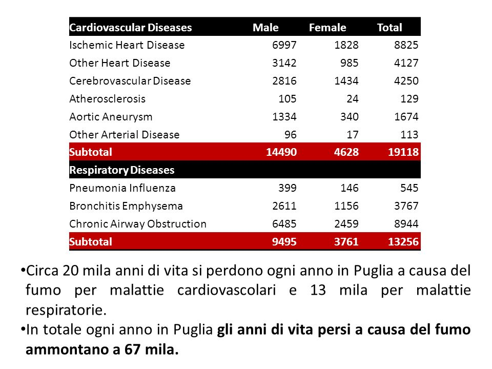 Cardiovascular DiseasesMaleFemaleTotal Ischemic Heart Disease699718288825 Other Heart Disease31429854127 Cerebrovascular Disease281614344250 Atherosclerosis10524129 Aortic Aneurysm13343401674 Other Arterial Disease9617113 Subtotal14490462819118 Respiratory Diseases Pneumonia Influenza399146545 Bronchitis Emphysema261111563767 Chronic Airway Obstruction648524598944 Subtotal9495376113256 Circa 20 mila anni di vita si perdono ogni anno in Puglia a causa del fumo per malattie cardiovascolari e 13 mila per malattie respiratorie.