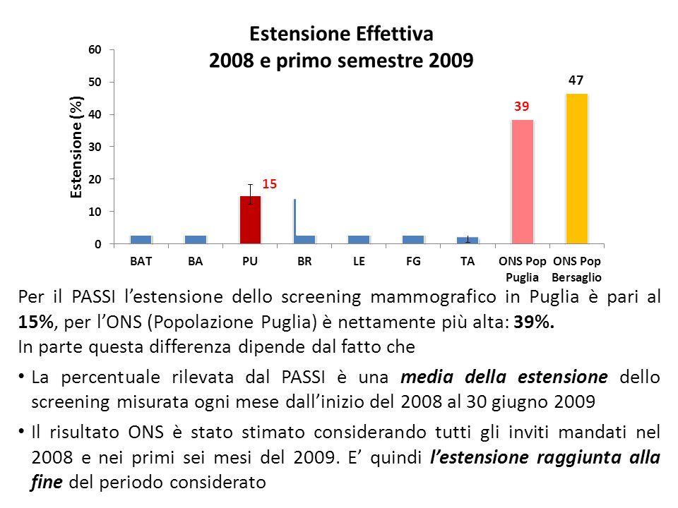 Estensione Effettiva 2008 e primo semestre 2009 Per il PASSI lestensione dello screening mammografico in Puglia è pari al 15%, per lONS (Popolazione Puglia) è nettamente più alta: 39%.