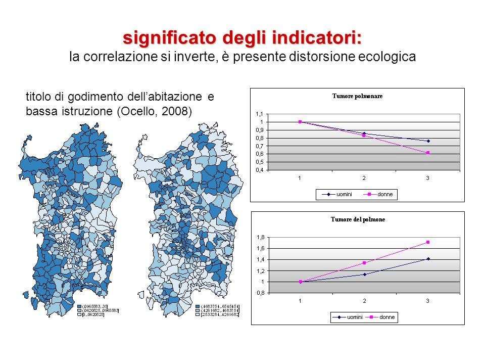 significato degli indicatori: significato degli indicatori: la correlazione si inverte, è presente distorsione ecologica titolo di godimento dellabita