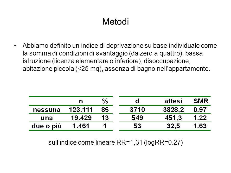 Metodi Abbiamo definito un indice di deprivazione su base individuale come la somma di condizioni di svantaggio (da zero a quattro): bassa istruzione