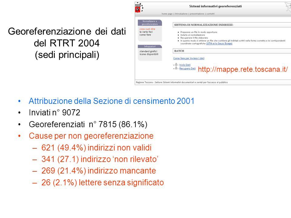 Attribuzione della Sezione di censimento 2001 Inviati n° 9072 Georeferenziati n° 7815 (86.1%) Cause per non georeferenziazione –621 (49.4%) indirizzi