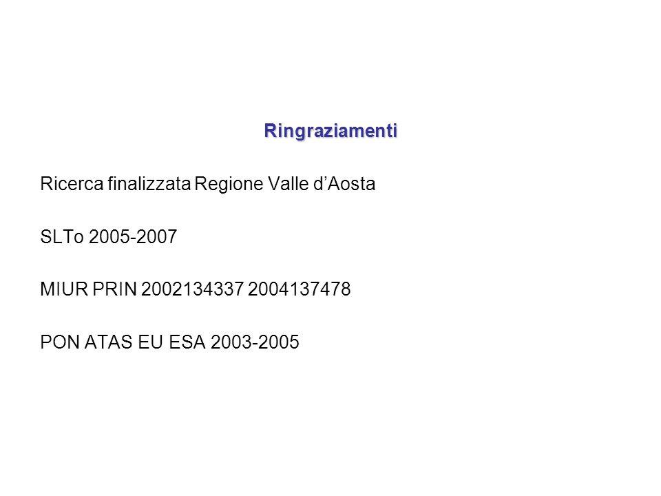 Ringraziamenti Ricerca finalizzata Regione Valle dAosta SLTo 2005-2007 MIUR PRIN 2002134337 2004137478 PON ATAS EU ESA 2003-2005