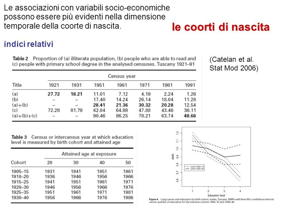 Le associazioni con variabili socio-economiche possono essere più evidenti nella dimensione temporale della coorte di nascita. indici relativi le coor