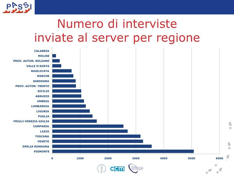 Numero di interviste inviate al server per regione