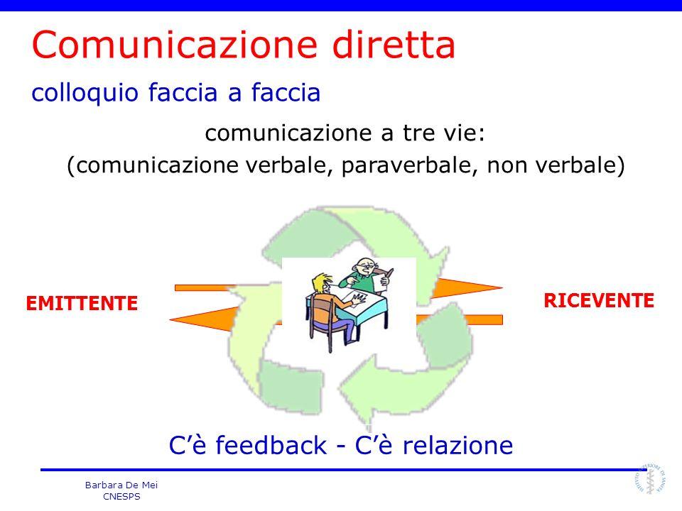 Barbara De Mei CNESPS Comunicazione diretta colloquio faccia a faccia EMITTENTE RICEVENTE Cè feedback - Cè relazione comunicazione a tre vie: (comunic