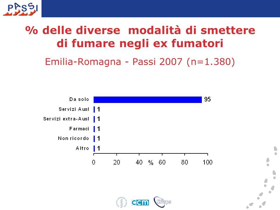 % delle diverse modalità di smettere di fumare negli ex fumatori Emilia-Romagna - Passi 2007 (n=1.380)
