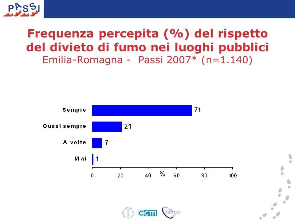 Frequenza percepita (%) del rispetto del divieto di fumo nei luoghi pubblici Emilia-Romagna - Passi 2007* (n=1.140)