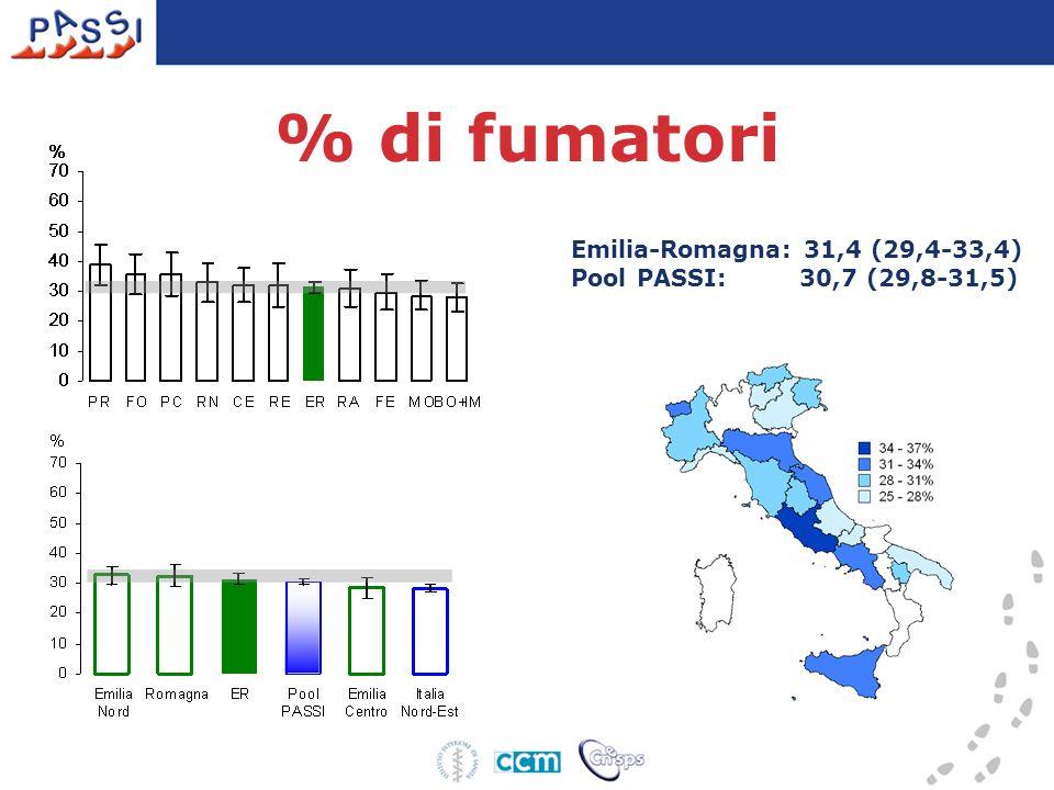 Emilia-Romagna: 31,4 (29,4-33,4) Pool PASSI: 30,7 (29,8-31,5) % di fumatori