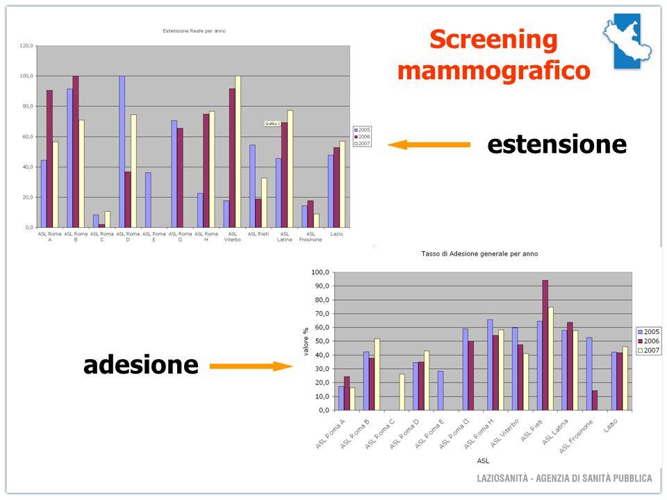 estensione adesione Screening mammografico