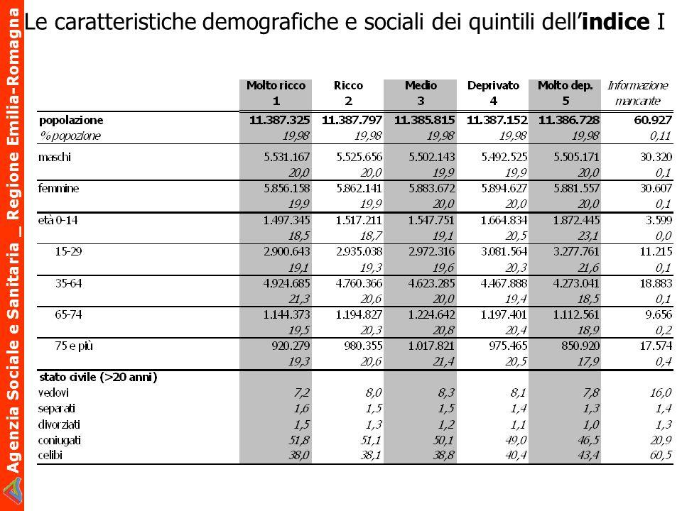 Agenzia Sociale e Sanitaria _ Regione Emilia-Romagna Le caratteristiche demografiche e sociali dei quintili dellindice I