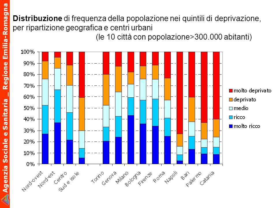 Agenzia Sociale e Sanitaria _ Regione Emilia-Romagna Distribuzione di frequenza della popolazione nei quintili di deprivazione, per ripartizione geogr