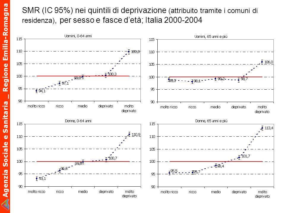Agenzia Sociale e Sanitaria _ Regione Emilia-Romagna SMR (IC 95%) nei quintili di deprivazione (attribuito tramite i comuni di residenza), per sesso e
