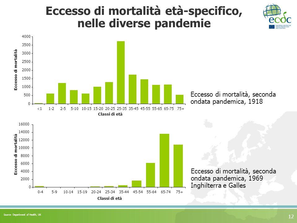 12 Eccesso di mortalità età-specifico, nelle diverse pandemie 0 2000 4000 6000 8000 10000 12000 14000 16000 0-45-910-1415-1920-2425-3435-4445-5455-6465-7475+ Classi di età Eccesso di mortalità 0 500 1000 1500 2000 2500 3000 3500 4000 <11-22-55-1010-1515-2020-2525-3535-4545-5555-6565-7575+ Classi di età Eccesso di mortalità Eccesso di mortalità, seconda ondata pandemica, 1918 Eccesso di mortalità, seconda ondata pandemica, 1969 Inghilterra e Galles Source: Department of Health, UK