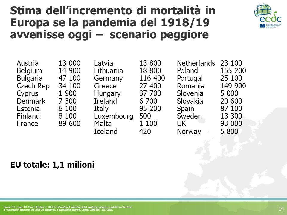 14 Stima dellincremento di mortalità in Europa se la pandemia del 1918/19 avvenisse oggi – scenario peggiore Austria13 000Latvia13 800Netherlands23 10